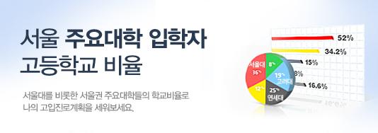 서울 주요대학 입학자 고등학교 비율